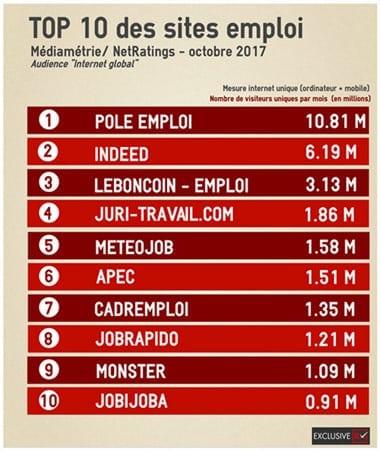top 10 site emploi en 2017