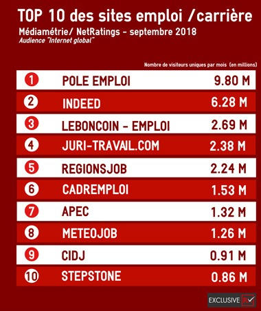 Classement des sites d'emploi en France 2018 Mediametrie